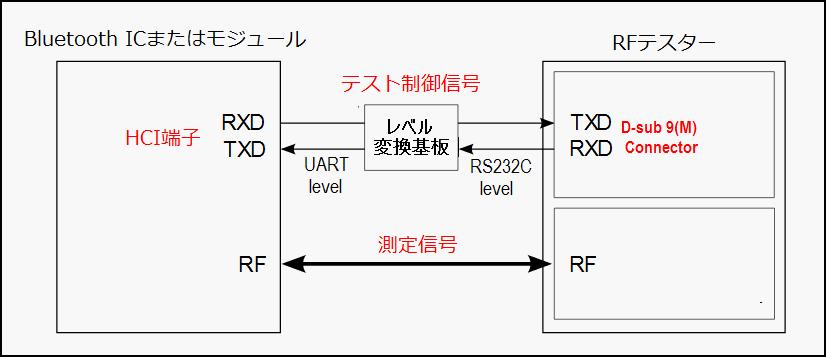 Bluetooth認証試験 第2図
